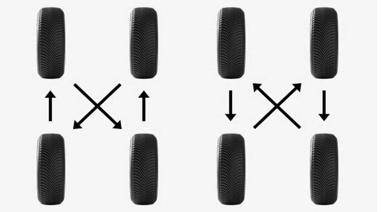 La permutation de vos pneus, pour votre sécurité et pour économiser